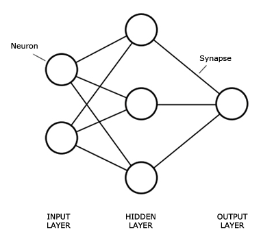 Figure 2: Graphical representation of a Neural Network