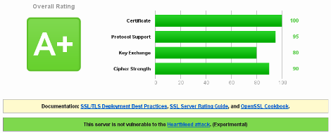 SSL Server Test Heartbleed vulnerability