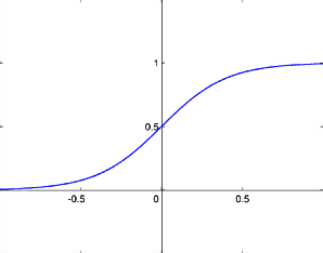 Figure 1: Sigmoid Function
