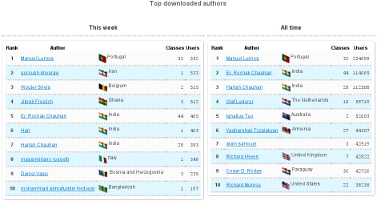 Top Downloaded Authors Chart