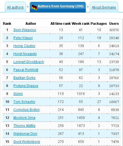 Top Downloaded Country Authors Chart