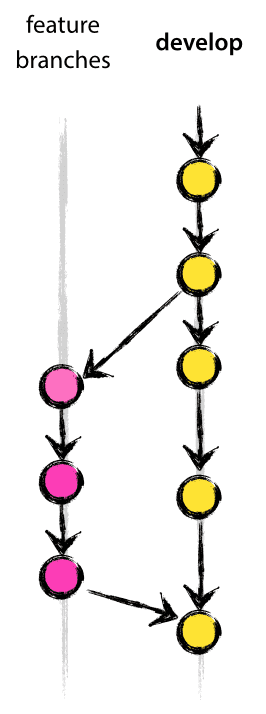 Feature branches