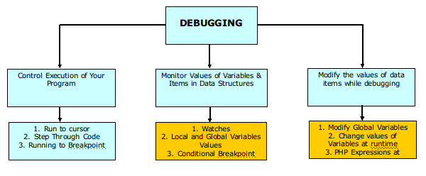 Overview of Debugging 2