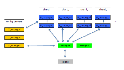 Diagram of the sharding architecture used by MongoDB