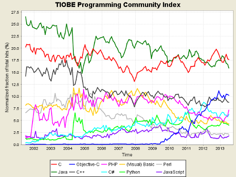 Tiobe Index trends until July 2013