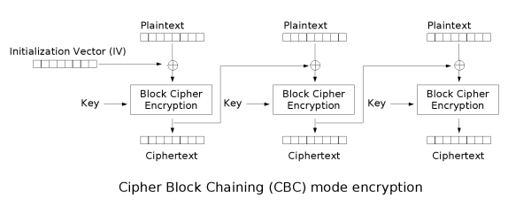 Encryption and Decryption with Information Vector https://commons.wikimedia.org/wiki/File:Cbc_encryption.png
