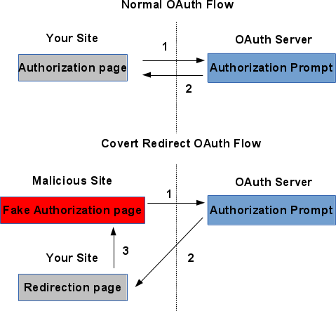 Covert Redirect Vulnerability OAuth Flow