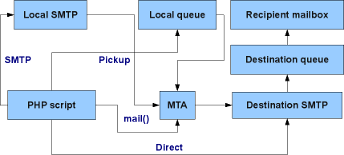 Mail delivery diagram