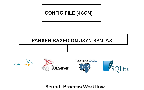 Workflow diagram for the Scripd library